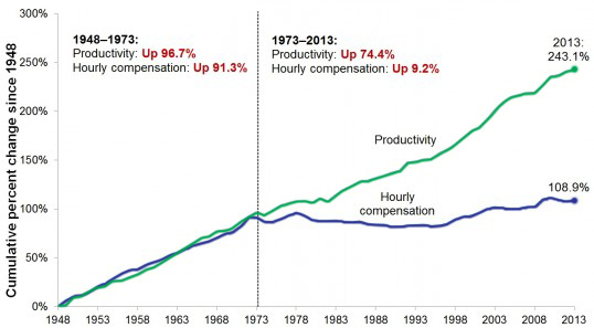 WedgeEconomicsEPI_productivity_v_wages