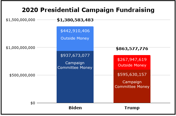 2020 Presidential Campaign Fundraising 2.
